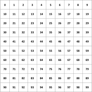 Chocolate chip cookie factory place value learning guide for Multiplication table of 99